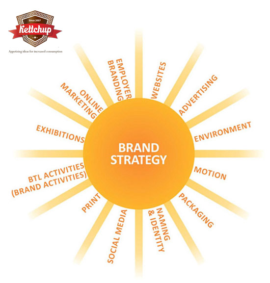 What we do at Kettchup. Advertising. Brochure. Social Media. Exhibition. Design. Brand Identity. Tv . Best advertising agency in Mumbai, India